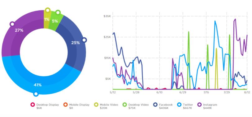 Heinz-1_90-day-digital-spending-overview