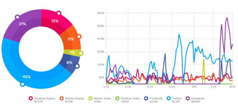 OM-1_90-day-digital-spending-overview