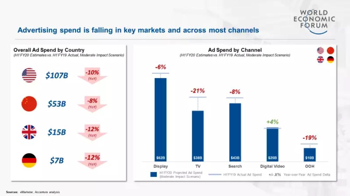 World Economic Forum ad spend data agencies new business