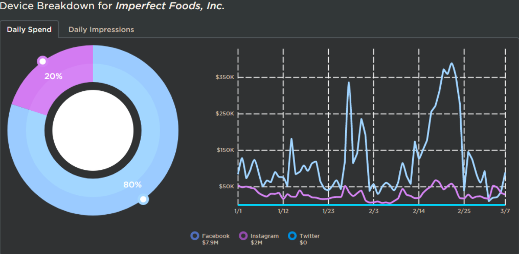 Imperfect Foods D2C