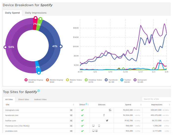 Spotify: Increasing spend for five weeks