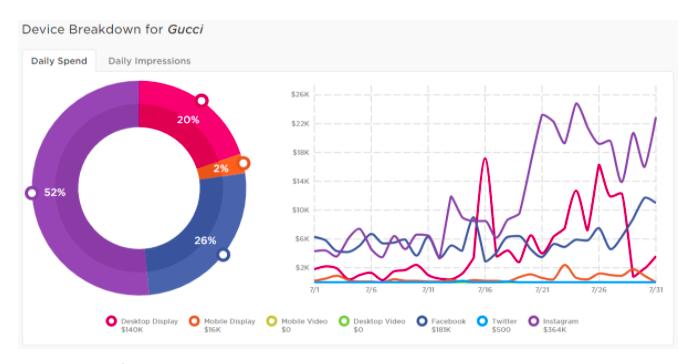 Gucci Digital Spending