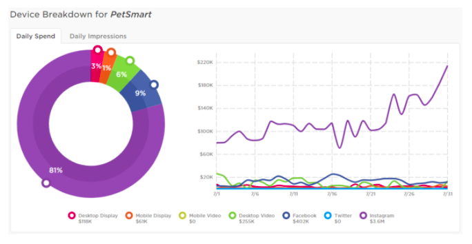 PetSmart digital spending
