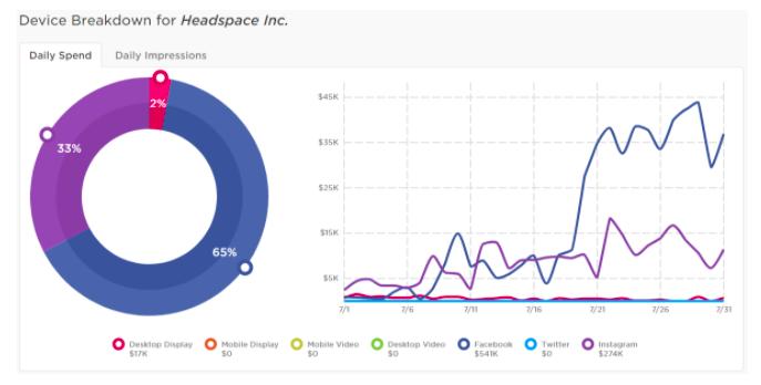 Headspace digital spending